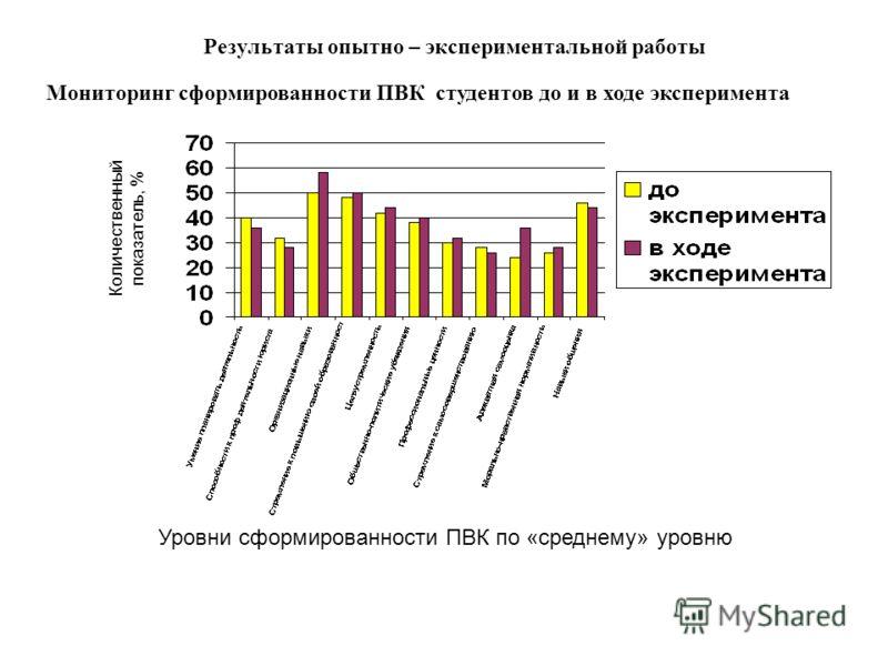Результаты опытно – экспериментальной работы Мониторинг сформированности ПВК студентов до и в ходе эксперимента Уровни сформированности ПВК по «среднему» уровню Количественный показатель, %
