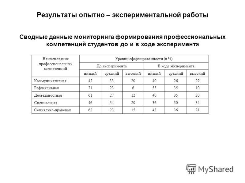 Сводные данные мониторинга формирования профессиональных компетенций студентов до и в ходе эксперимента Результаты опытно – экспериментальной работы Наименование профессиональных компетенций Уровни сформированности (в %) До экспериментаВ ходе экспери