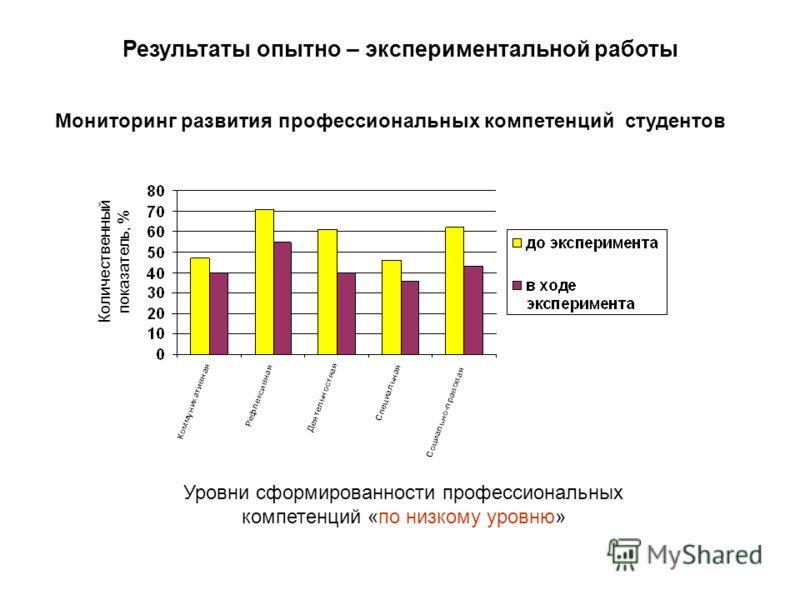Количественный показатель, % Уровни сформированности профессиональных компетенций «по низкому уровню» Мониторинг развития профессиональных компетенций студентов Результаты опытно – экспериментальной работы