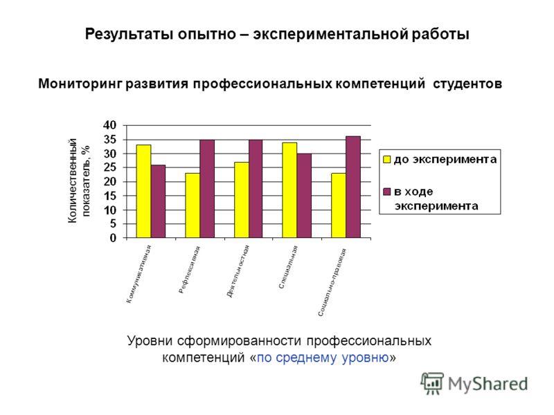 Количественный показатель, % Уровни сформированности профессиональных компетенций «по среднему уровню» Мониторинг развития профессиональных компетенций студентов Результаты опытно – экспериментальной работы