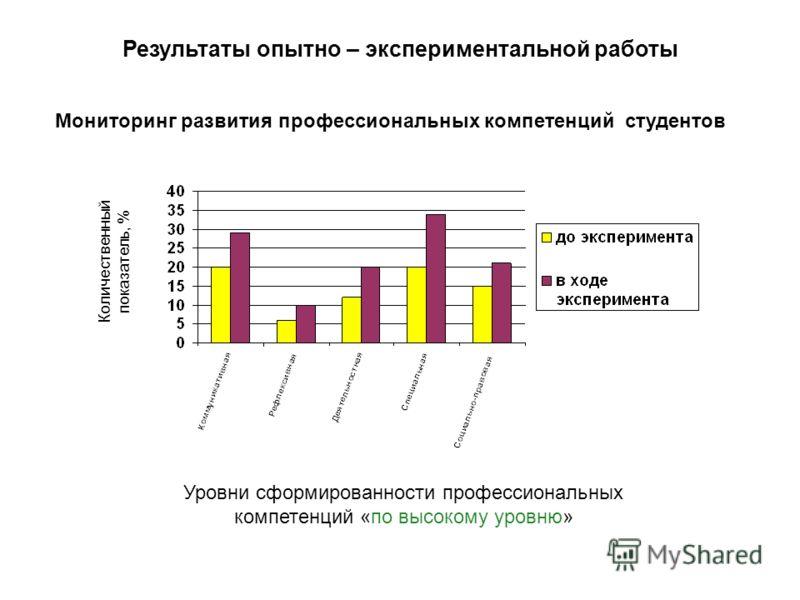 Количественный показатель, % Уровни сформированности профессиональных компетенций «по высокому уровню» Мониторинг развития профессиональных компетенций студентов Результаты опытно – экспериментальной работы