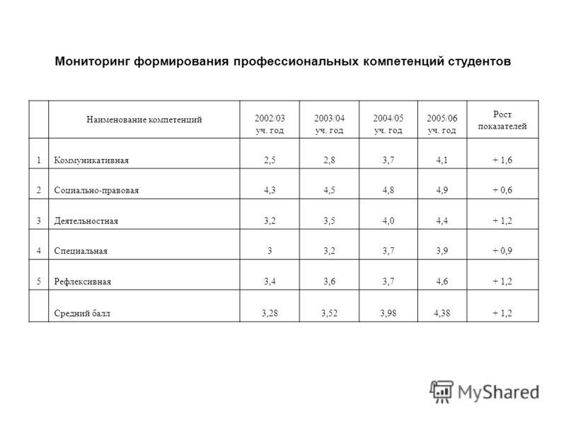 Мониторинг формирования профессиональных компетенций студентов Наименование компетенций 2002/03 уч. год 2003/04 уч. год 2004/05 уч. год 2005/06 уч. год Рост показателей 1Коммуникативная2,52,83,74,1+ 1,6 2Социально-правовая4,34,54,84,9+ 0,6 3Деятельно