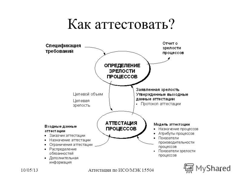 10/05/13Аттестация по ИСО/МЭК 155044 Как аттестовать?