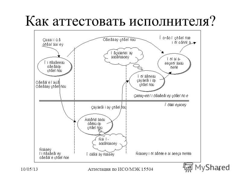 10/05/13Аттестация по ИСО/МЭК 155046 Как аттестовать исполнителя?