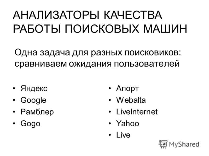 Одна задача для разных поисковиков: сравниваем ожидания пользователей Яндекс Google Рамблер Gogo Апорт Webalta LiveInternet Yahoo Live АНАЛИЗАТОРЫ КАЧЕСТВА РАБОТЫ ПОИСКОВЫХ МАШИН