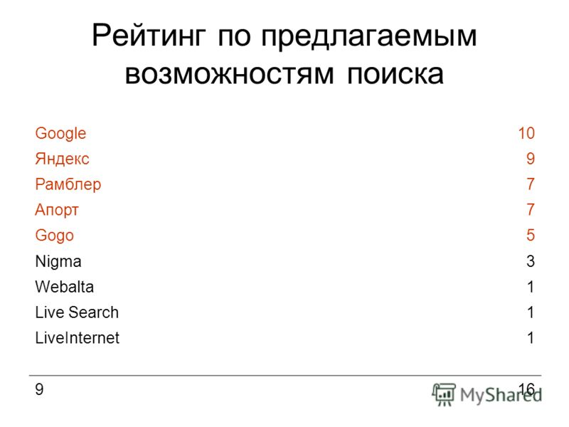 Рейтинг по предлагаемым возможностям поиска Google10 Яндекс9 Рамблер7 Апорт7 Gogo5 Nigma3 Webalta1 Live Search1 LiveInternet1 916