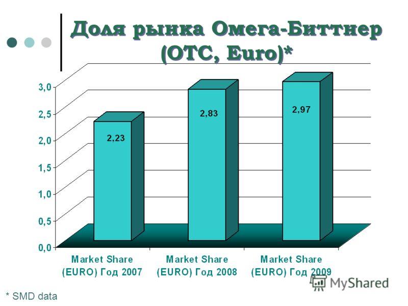 Доля рынка Омега-Биттнер (OTC, Euro)* * SMD data
