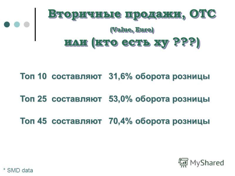 Вторичные продажи, OTC (Value, Euro) или (кто есть ху ???) Топ 10 составляют 31,6% оборота розницы Топ 25 составляют 53,0% оборота розницы Топ 45 составляют 70,4% оборота розницы * SMD data