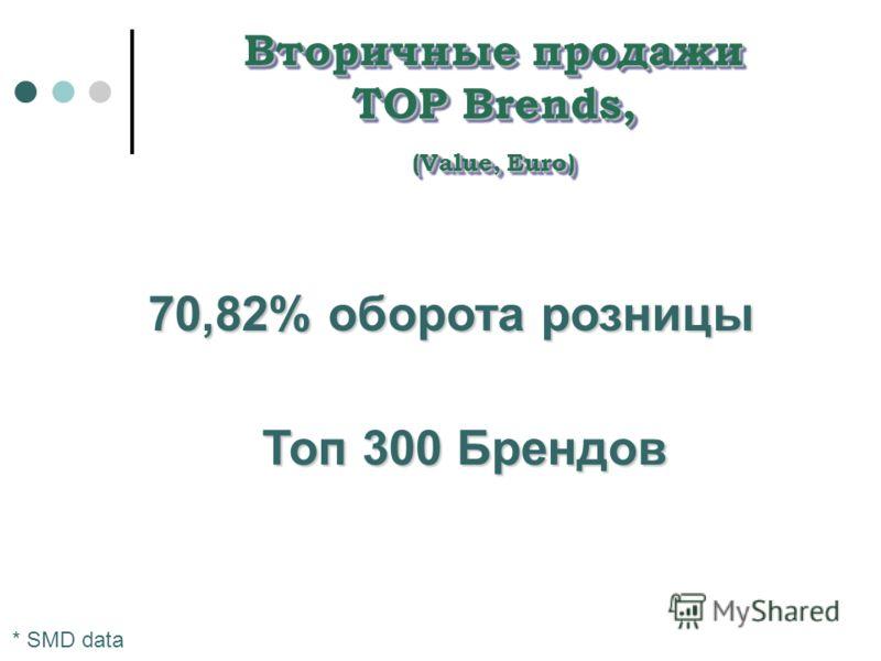 Вторичные продажи TOP Brends, (Value, Euro) 70,82% оборота розницы * SMD data Топ 300 Брендов