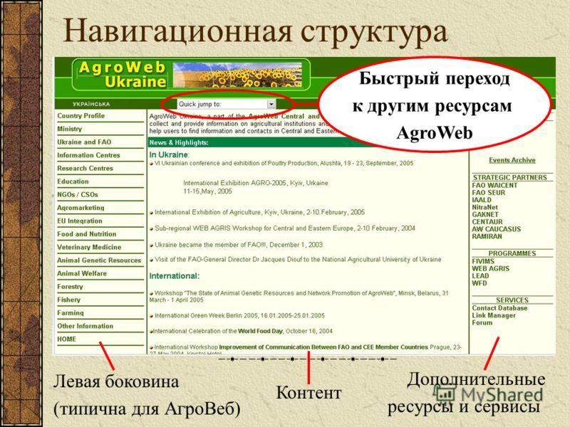 Навигационная структура Левая боковина (типична для АгроВеб) Контент Дополнительные ресурсы и сервисы Быстрый переход к другим ресурсам AgroWeb