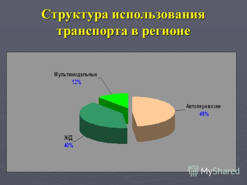Структура использования транспорта в регионе