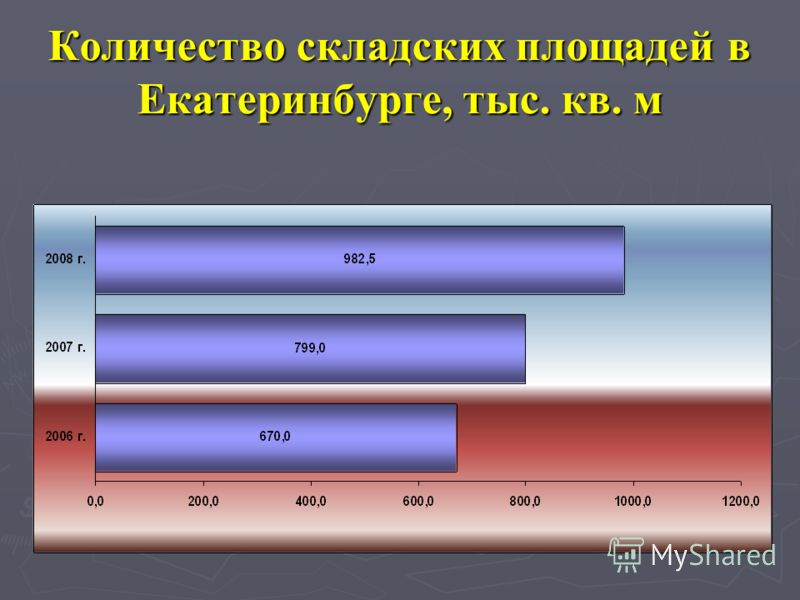 Количество складских площадей в Екатеринбурге, тыс. кв. м