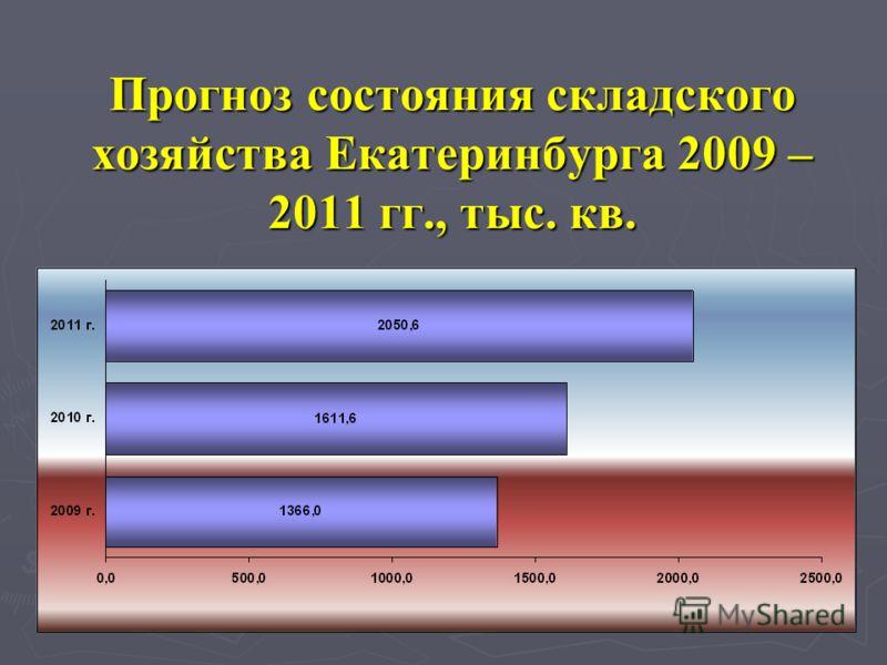 Прогноз состояния складского хозяйства Екатеринбурга 2009 – 2011 гг., тыс. кв.
