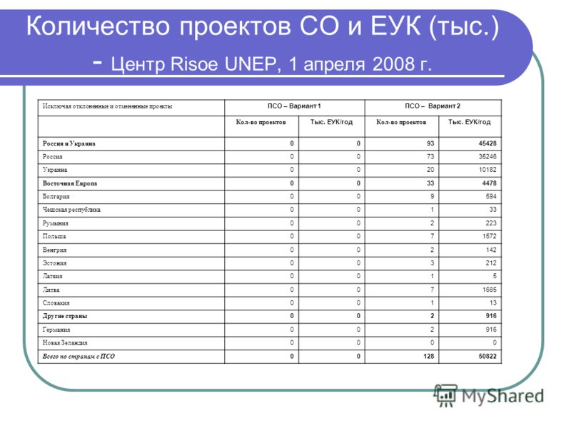 Количество проектов СО и ЕУК (тыс.) - Центр Risoe UNEP, 1 апреля 2008 г. Исключая отклоненные и отмененные проекты ПСО – Вариант 1ПСО – Вариант 2 Кол-во проектов Тыс. ЕУК/год Кол-во проектов Тыс. ЕУК/год Россия и Украина 009345428 Россия 007335246 Ук