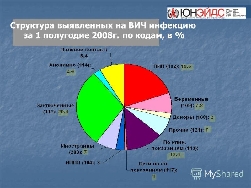 Структура выявленных на ВИЧ инфекцию за 1 полугодие 2008г. по кодам, в %