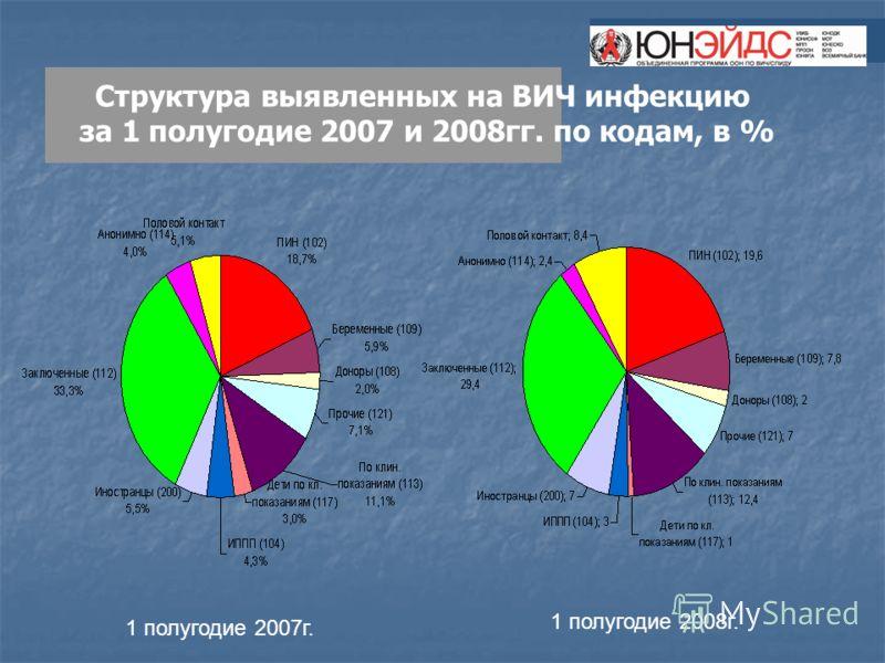 Структура выявленных на ВИЧ инфекцию за 1 полугодие 2007 и 2008гг. по кодам, в % 1 полугодие 2007г. 1 полугодие 2008г.