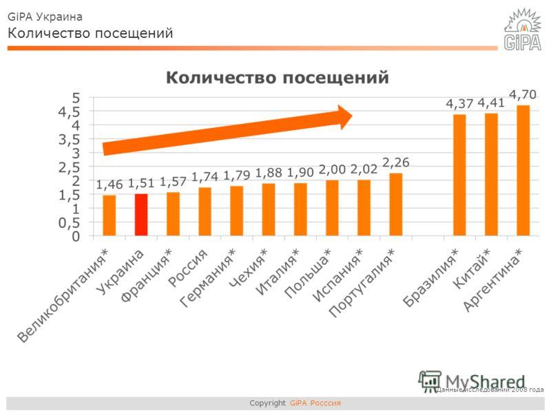 Copyright GiPA Росссия GiPA Украина Количество посещений *Данные исследований 2008 года