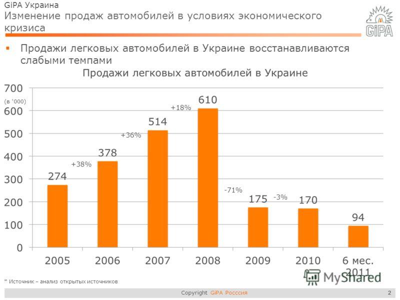 Copyright GiPA Росссия 2 GiPA Украина Изменение продаж автомобилей в условиях экономического кризиса Продажи легковых автомобилей в Украине восстанавливаются слабыми темпами 2 +38% +36% +18% -71% -3% * Источник – анализ открытых источников (в 000)