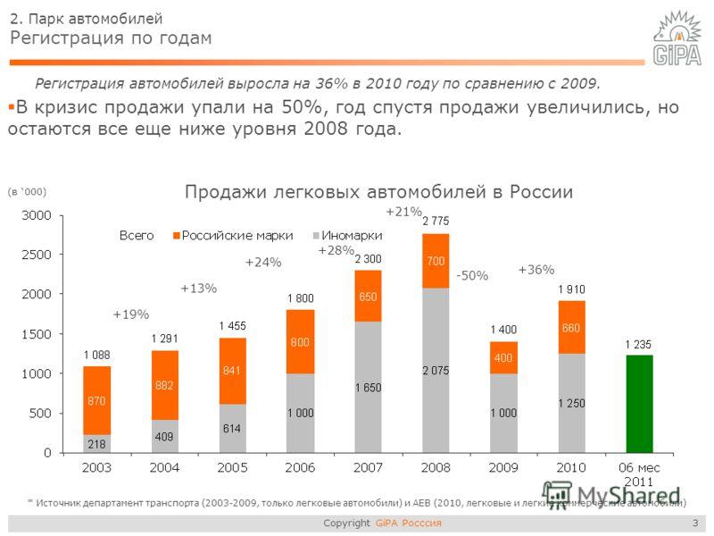 Copyright GiPA Росссия 3 2. Парк автомобилей Регистрация по годам Регистрация автомобилей выросла на 36% в 2010 году по сравнению с 2009. В кризис продажи упали на 50%, год спустя продажи увеличились, но остаются все еще ниже уровня 2008 года. (в 000