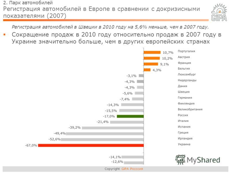 Copyright GiPA Росссия 2. Парк автомобилей Регистрация автомобилей в Европе в сравнении с докризисными показателями (2007) Регистрация автомобилей в Швеции в 2010 году на 5,6% меньше, чем в 2007 году. Сокращение продаж в 2010 году относительно продаж