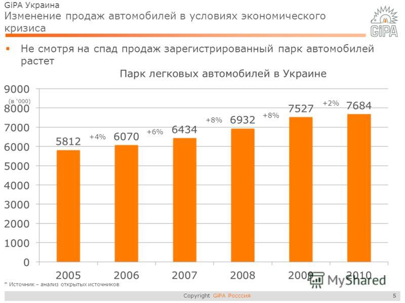 Copyright GiPA Росссия 5 GiPA Украина Изменение продаж автомобилей в условиях экономического кризиса Не смотря на спад продаж зарегистрированный парк автомобилей растет 5 +2% +4% +6% +8% * Источник – анализ открытых источников (в 000)