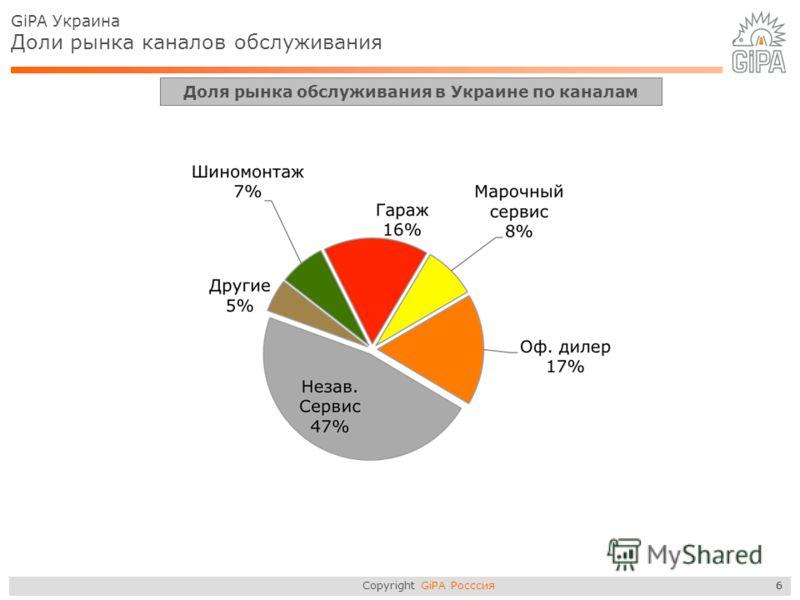 Copyright GiPA Росссия 6 GiPA Украина Доли рынка каналов обслуживания Доля рынка обслуживания в Украине по каналам 6