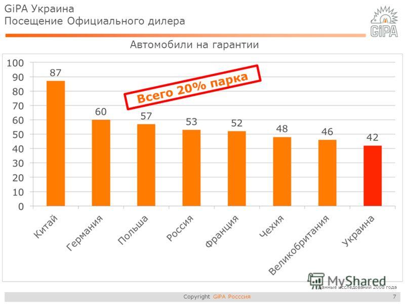 Copyright GiPA Росссия 7 GiPA Украина Посещение Официального дилера Всего 20% парка Автомобили на гарантии *Данные исследований 2008 года