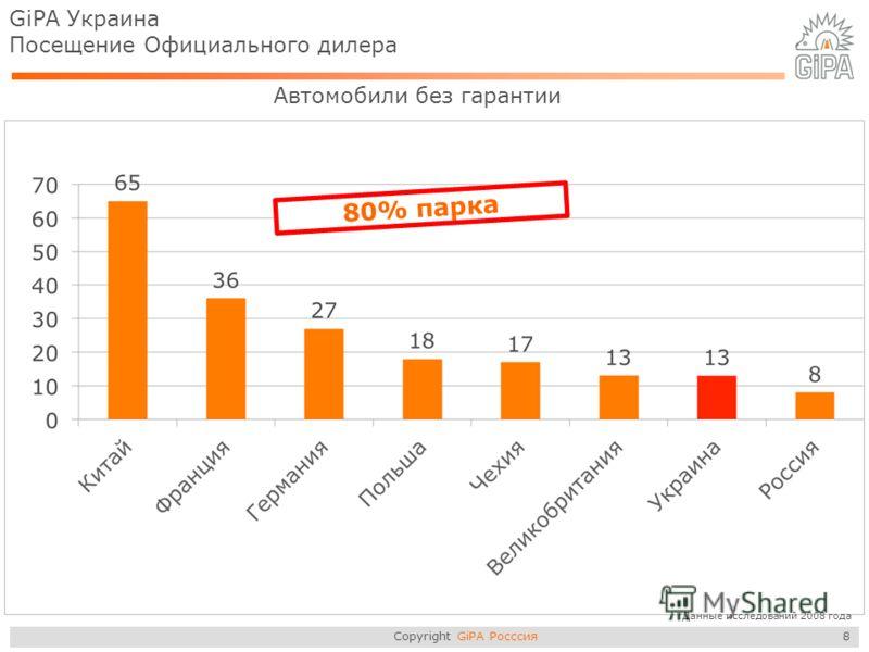 Copyright GiPA Росссия 8 GiPA Украина Посещение Официального дилера Автомобили без гарантии 80% парка *Данные исследований 2008 года