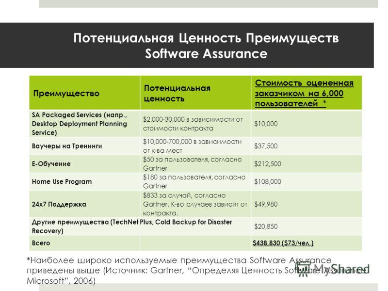 Потенциальная Ценность Преимуществ Software Assurance *Наиболее широко используемые преимущества Software Assurance приведены выше (Источник: Gartner, Определяя Ценность Software Assurance Microsoft, 2006) Преимущество Потенциальная ценность Стоимост