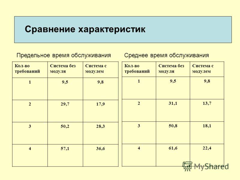 Сравнение характеристик Кол-во требований Система без модуля Система с модулем 19,59,8 229,717,9 350,228,3 457,136,6 Кол-во требований Система без модуля Система с модулем 19,59,8 231,113,7 350,818,1 461,622,4 Предельное время обслуживанияСреднее вре