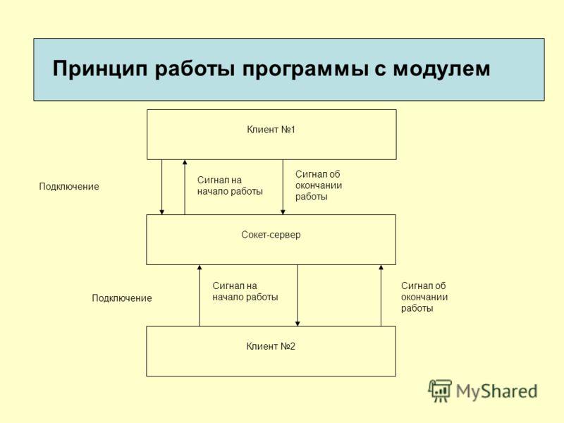 Принцип работы программы с модулем Клиент 1 Сокет-сервер Клиент 2 Подключение Сигнал на начало работы Сигнал об окончании работы