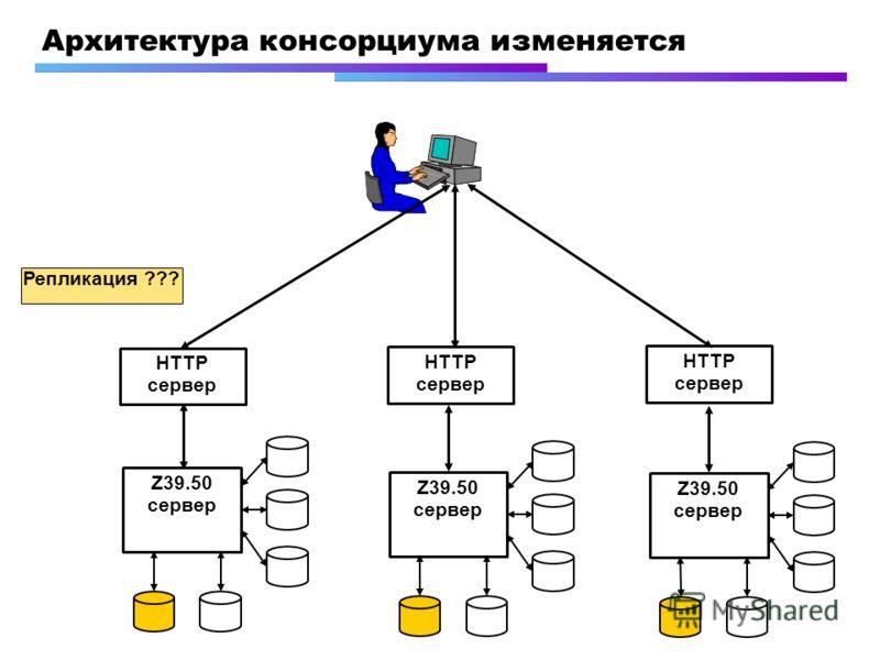 Архитектура консорциума изменяется Z39.50 сервер HTTP сервер Репликация ???