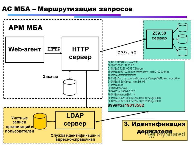 АC МБА – Маршрутизация запросов Web-агентHTTP сервер HTTP АРМ МБА Учетные записи организаций и пользователей Заказы LDAP сервер Служба идентификации и адресно-справочная Z39.50 сервер 001RU\SPSTU\books\241 00520030905110235.0 010##$a5-7260-0356-Х$bор