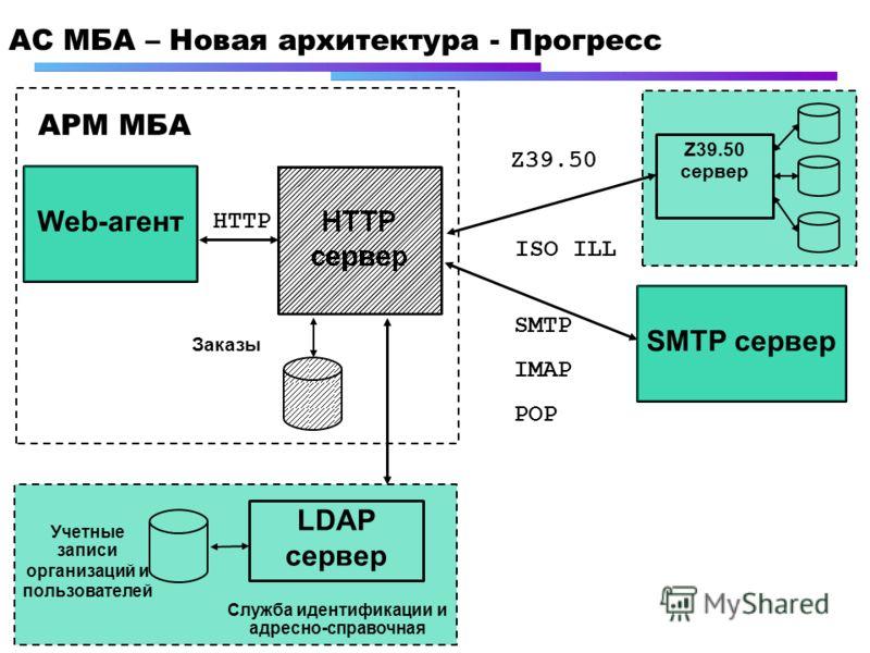 АC МБА – Новая архитектура - Прогресс Web-агент HTTP АРМ МБА Учетные записи организаций и пользователей Заказы LDAP сервер Служба идентификации и адресно-справочная Z39.50 сервер Z39.50 ISO ILL SMTP IMAP POP SMTP сервер