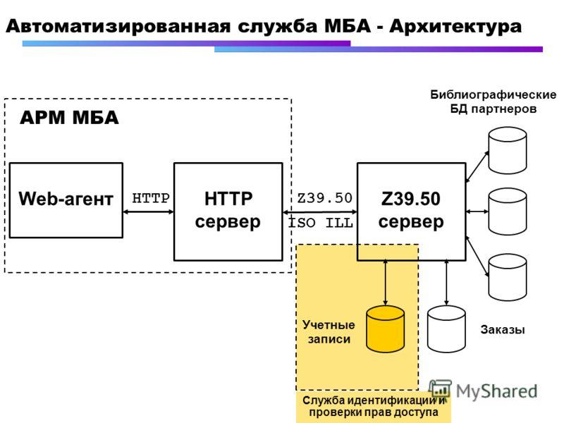 Автоматизированная служба МБА - Архитектура Web-агентZ39.50 сервер HTTP сервер HTTPZ39.50 АРМ МБА Библиографические БД партнеров Учетные записи Заказы ISO ILL Служба идентификации и проверки прав доступа