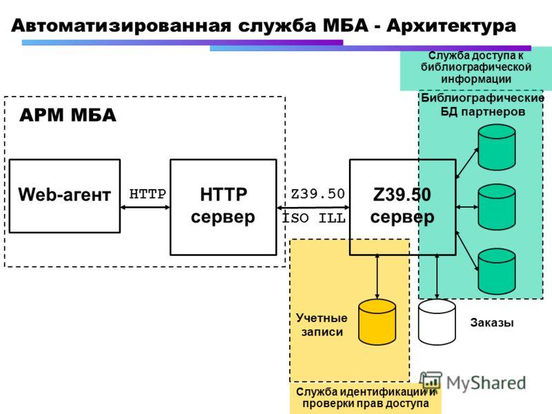 Автоматизированная служба МБА - Архитектура Web-агентZ39.50 сервер HTTP сервер HTTPZ39.50 АРМ МБА Библиографические БД партнеров Учетные записи Заказы ISO ILL Служба идентификации и проверки прав доступа Служба доступа к библиографической информации