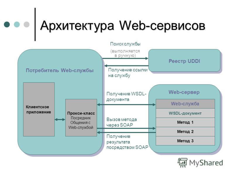 Архитектура Web-сервисов Потребитель Web-службы Клиентское приложение Прокси-класс Посредник Общения с Web-службой Web-сервер Реестр UDDI Поиск службы (выполняется в ручную) Получение ссылки на службу Получение WSDL- документа Вызов метода через SOAP