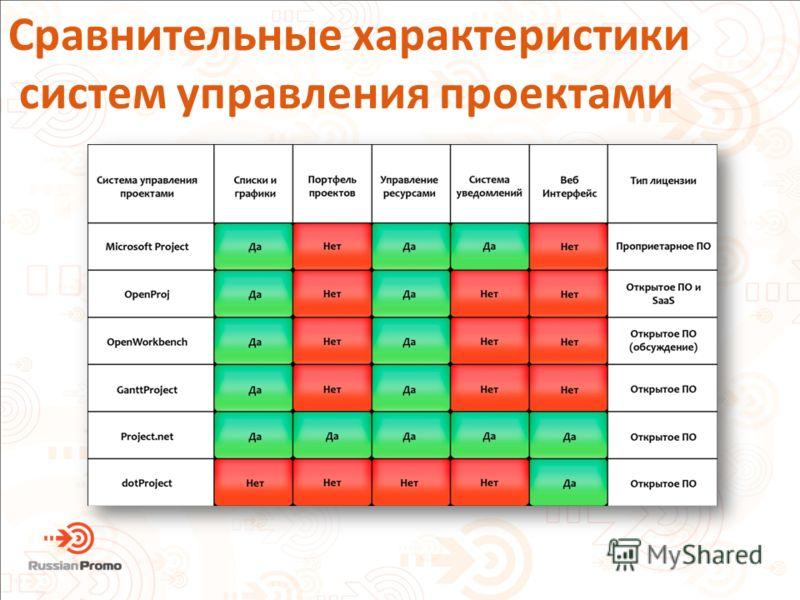 Сравнительные характеристики систем управления проектами
