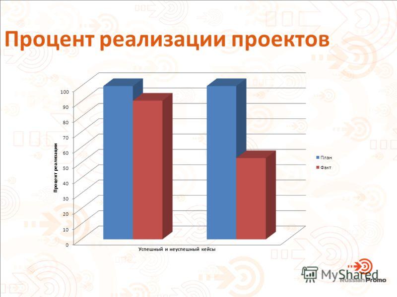 Процент реализации проектов