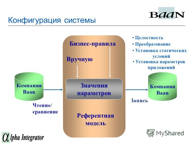 Конфигурация системы Бизнес-правила Вручную Значения параметров Референтная модель Компания Baan Чтение/ сравнение Запись Компания Baan Целостность Преобразование Установка параметров приложений Установка статических условий