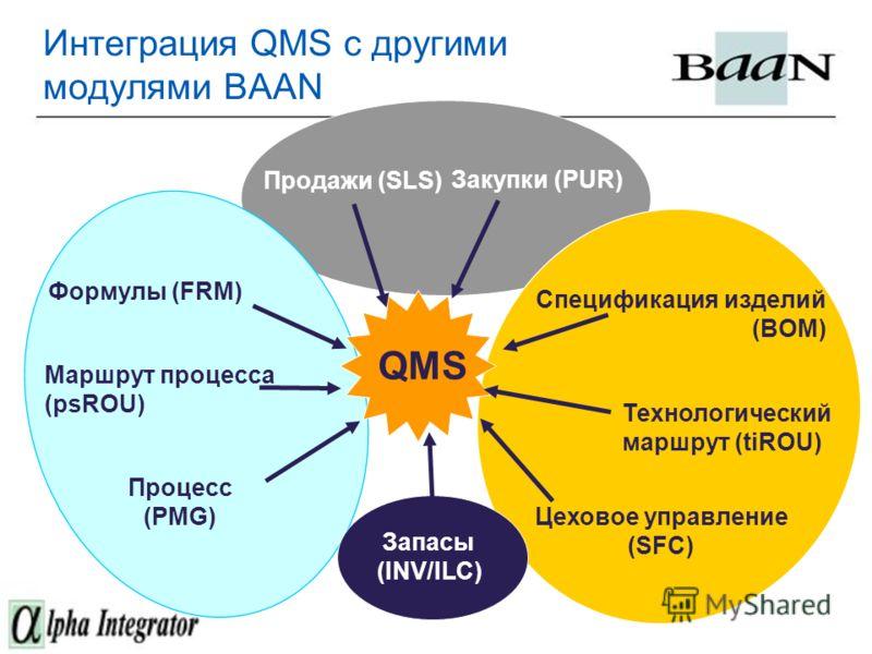 Интеграция QMS с другими модулями BAAN QMS Продажи (SLS) Закупки (PUR) Технологический маршрут (tiROU) Маршрут процесса (psROU) Спецификация изделий (BOM) Формулы (FRM) Цеховое управление (SFC) Процесс (PMG) Запасы (INV/ILC)