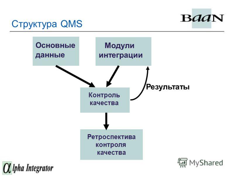 Структура QMS Модули интеграции Основные данные Ретроспектива контроля качества Контроль качества Результаты