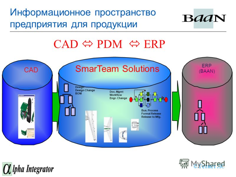 SmarTeam Solutions Design Design Change BOM Doc. Mgmt Workflow Engr. Change Bus. Process Formal Release Release to Mfg. ERP (BAAN) CAD © Гетнет ЛС CAD PDM ERP Информационное пространство предприятия для продукции