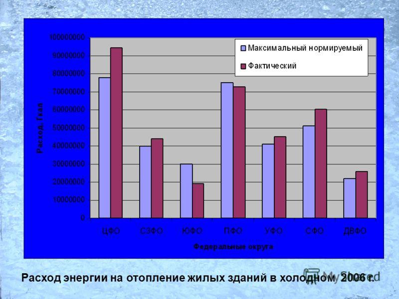 Расход энергии на отопление жилых зданий в холодном 2006 г.