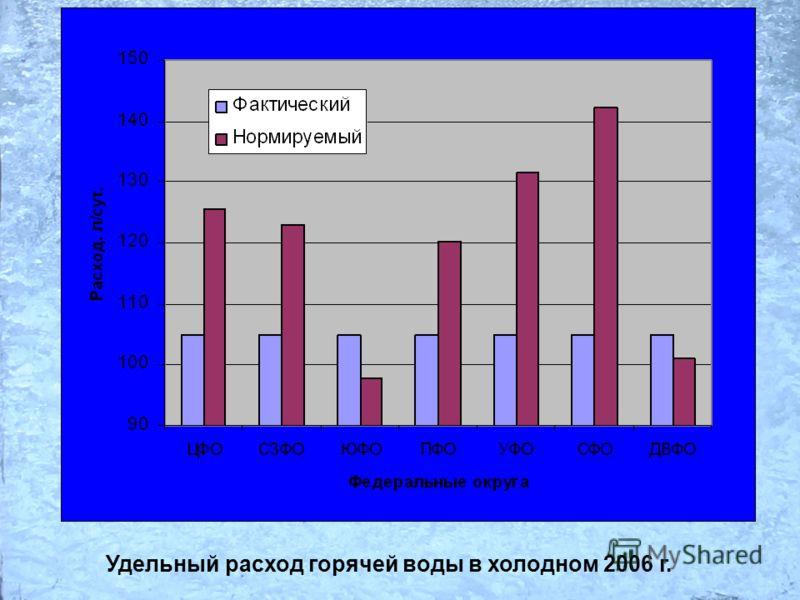 Удельный расход горячей воды в холодном 2006 г.