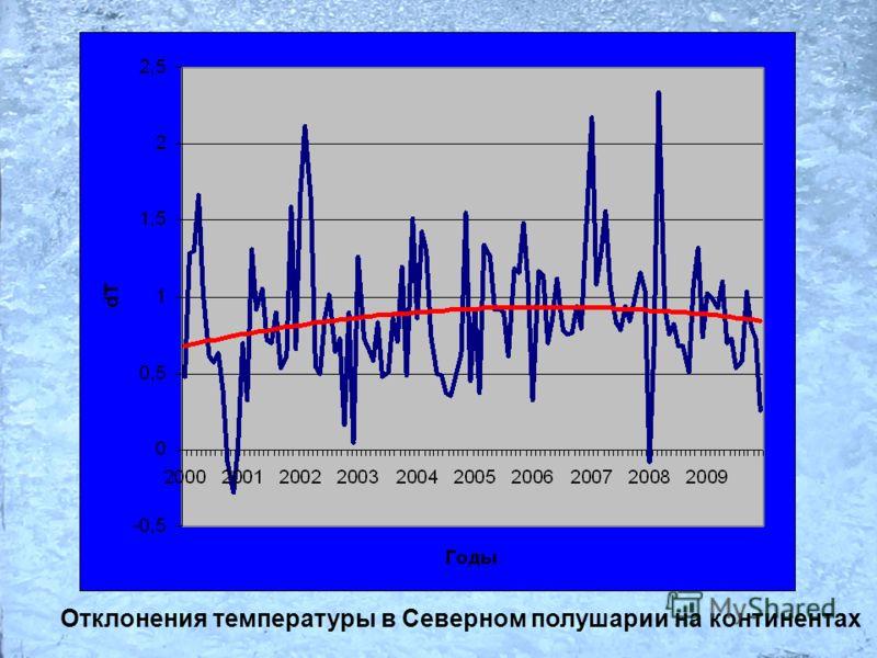 Отклонения температуры в Северном полушарии на континентах