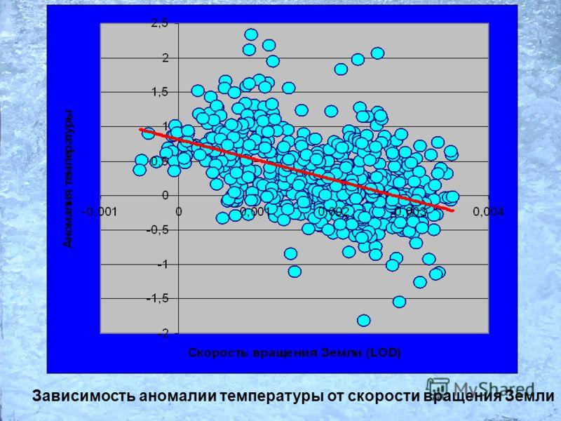 Зависимость аномалии температуры от скорости вращения Земли