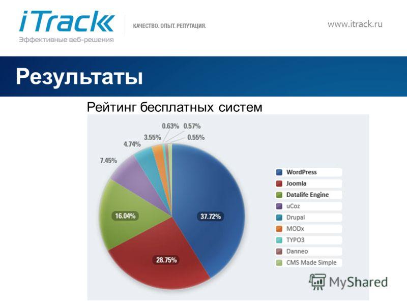 10 www.itrack.ru Результаты Рейтинг бесплатных систем