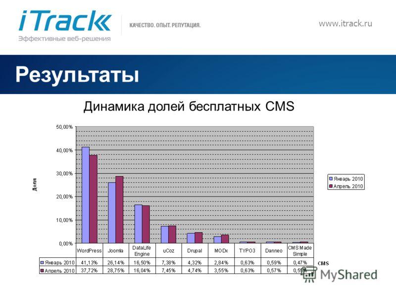 11 Результаты Динамика долей бесплатных CMS www.itrack.ru