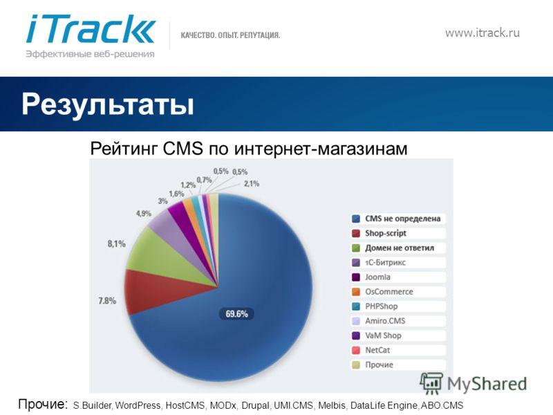 13 www.itrack.ru Результаты Рейтинг CMS по интернет-магазинам Прочие: S.Builder, WordPress, HostCMS, MODx, Drupal, UMI.CMS, Melbis, DataLife Engine, ABO.CMS